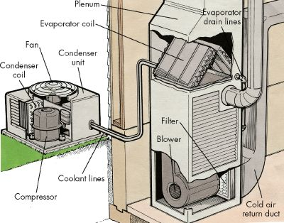 central-air-conditioning-system